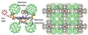 Nemykin's team starts with Buckyballs, spherical molecules of carbon which are found in plants and look like soccer balls. They are shown as green spheres in this diagram. The team has found a way to join the Buckyballs together using other molecules (the